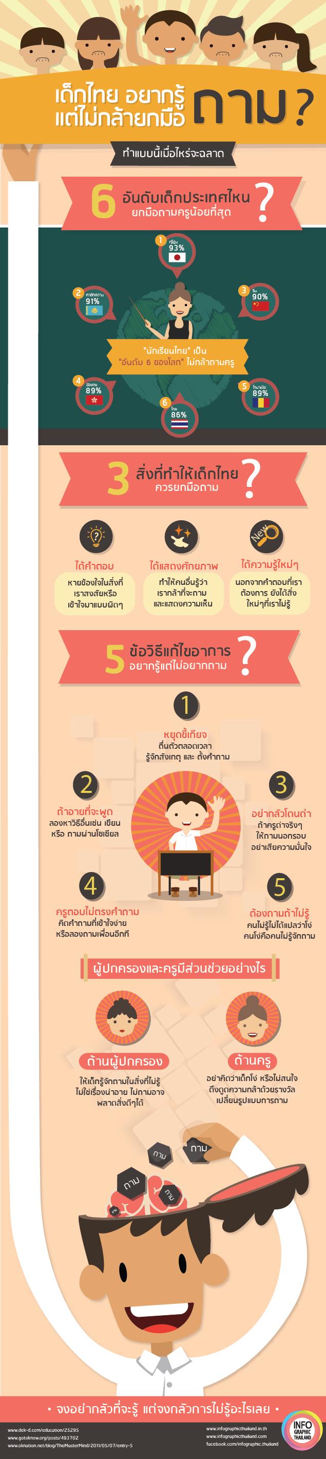 ทำไมเด็กไทยไม่ถาม (1)-01-01