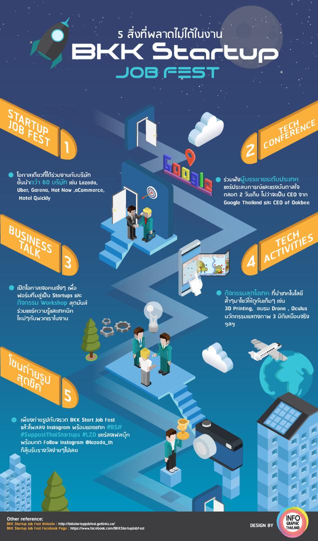 5 สิ่งที่พลาดไม่ได้ในงาน BKK Startup Job Fest-01