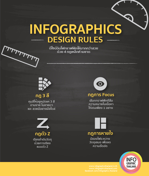 3 rules of infographic 4-11