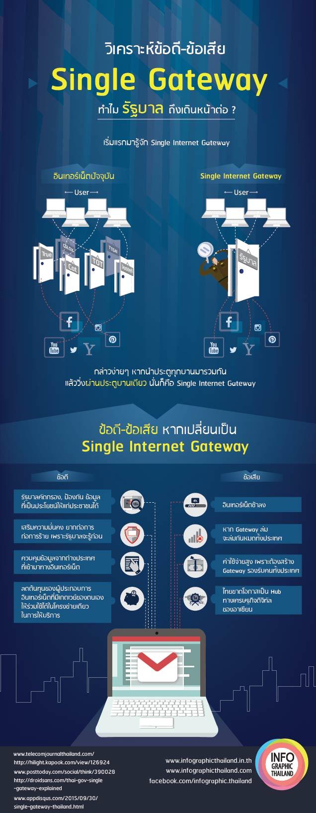 Single Gateway-01-01