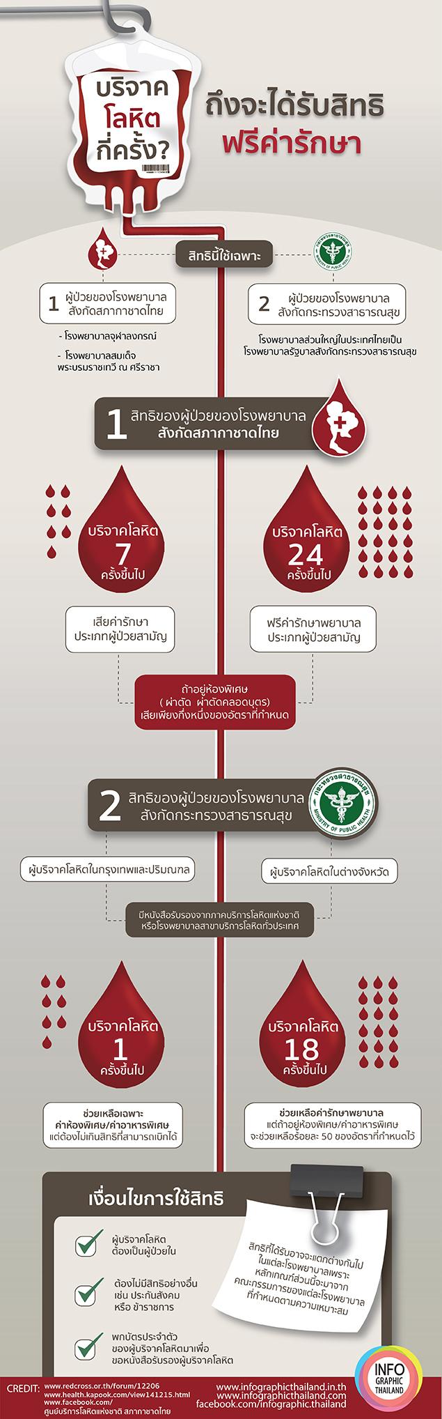 blooddonationFix