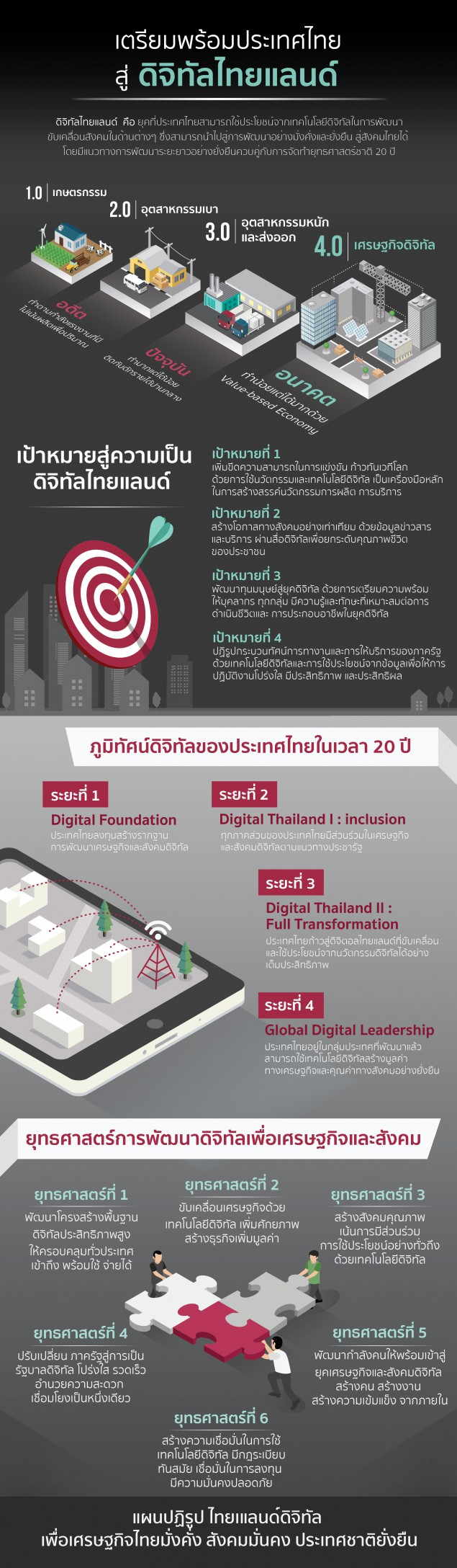 Digital Thailand 4.0-01 (1)