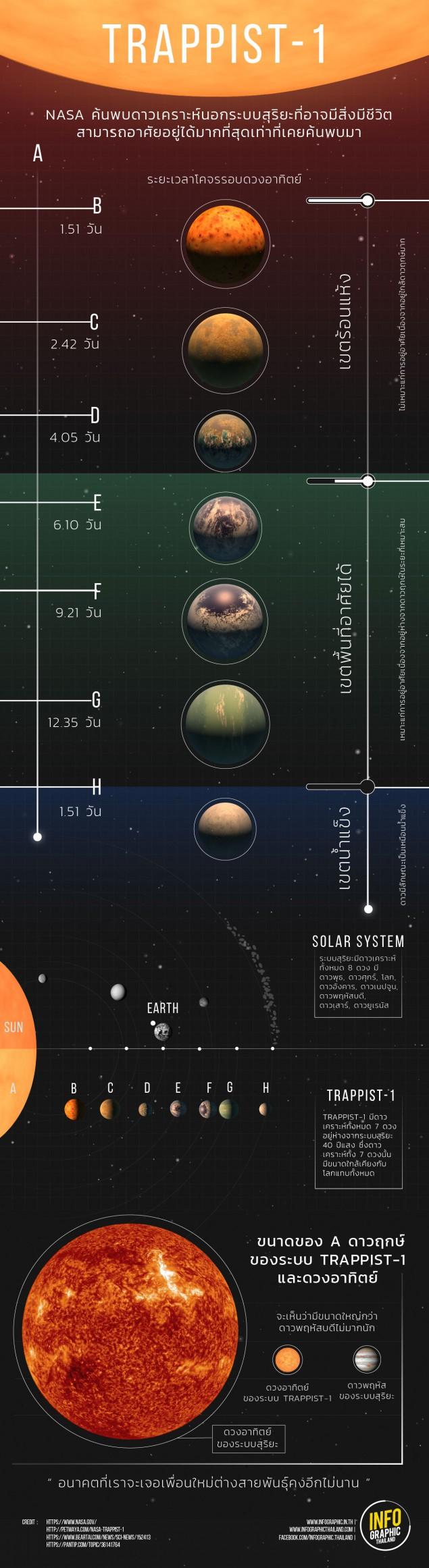 INFO & COVER TRAPPIST-1-01
