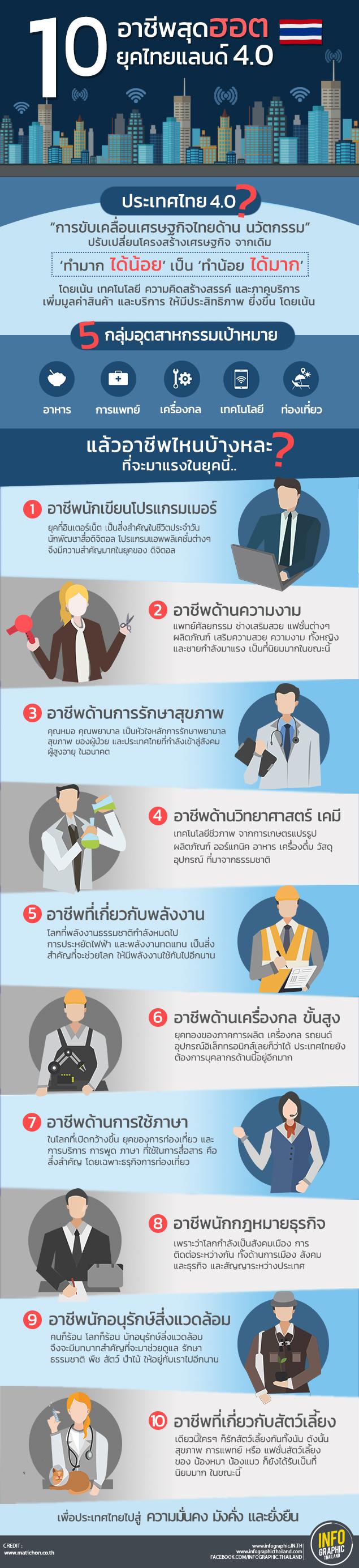10 อาชีพสุดฮอตยุคไทยแลน์4.0