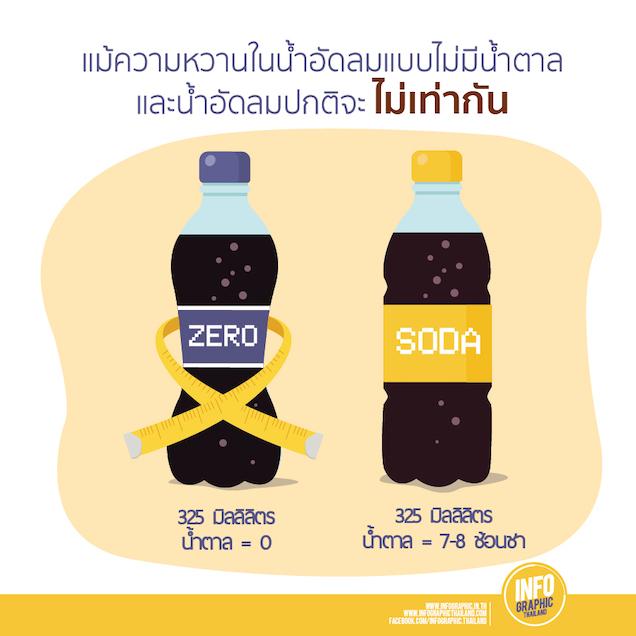 Cola-Zero -New [Recovered]